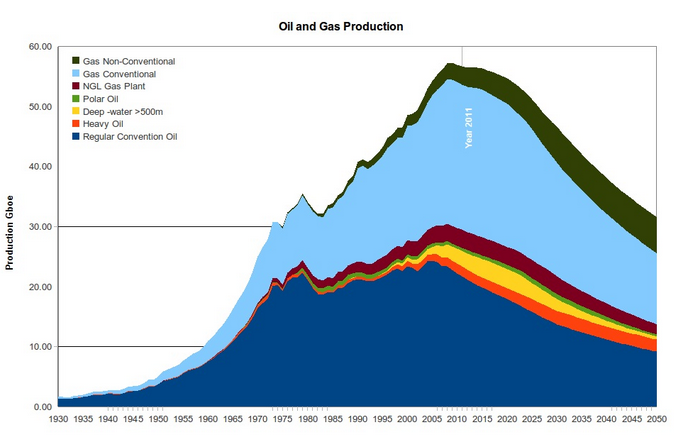 Oil-and-Gas-Production